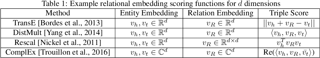 Figure 2 for Symbolic Querying of Vector Spaces: Probabilistic Databases Meets Relational Embeddings