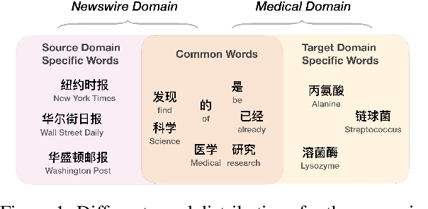 Figure 1 for Coupling Distant Annotation and Adversarial Training for Cross-Domain Chinese Word Segmentation