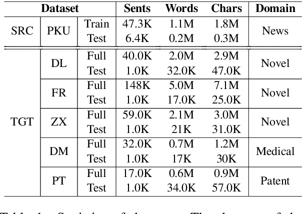Figure 2 for Coupling Distant Annotation and Adversarial Training for Cross-Domain Chinese Word Segmentation