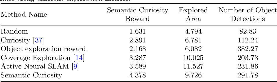 Figure 2 for Semantic Curiosity for Active Visual Learning
