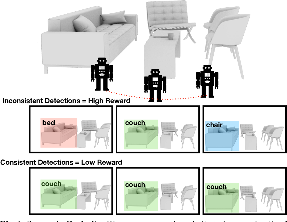 Figure 1 for Semantic Curiosity for Active Visual Learning