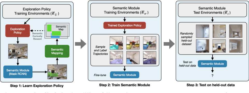 Figure 3 for Semantic Curiosity for Active Visual Learning
