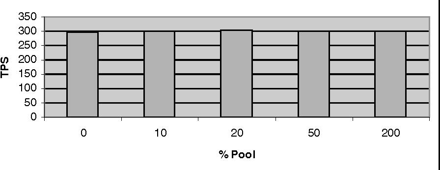 Fig. 4. Option C, Increasing Pool