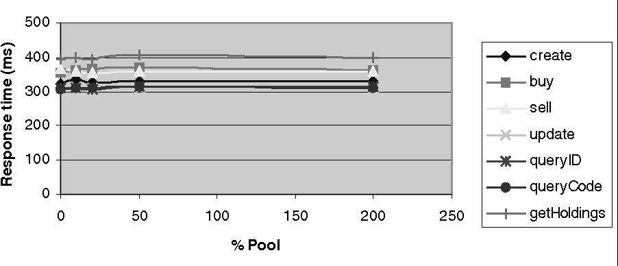Fig. 5. Option C Client response times