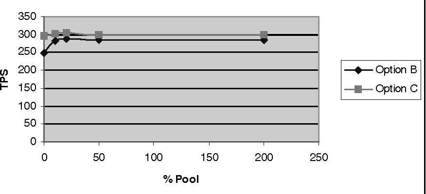 Fig. 6. Options B and C, 0 Cache, increasing Pool