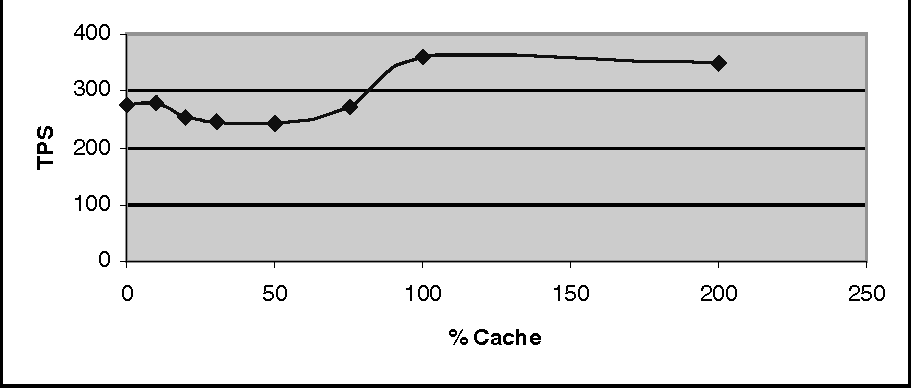 Fig. 7. Option B, Increasing cache