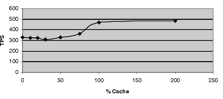 Fig. 10. Option A, Cache and Pool