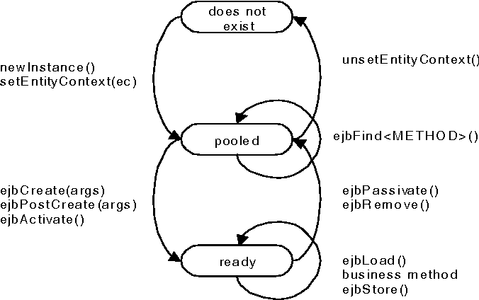 Fig. 1. Life Cycle of an Entity Bean instance (From Figure 23, Section 9.1.4. EJB 1.1. Specification)