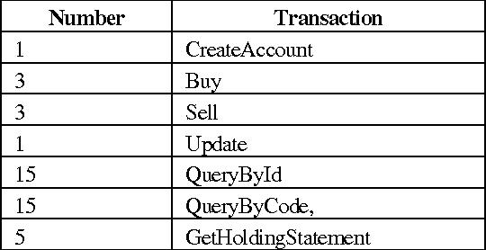 Table 2. Test transaction mix