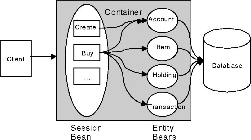 Fig. 2. Stock-OnLine Entity Bean Architecture