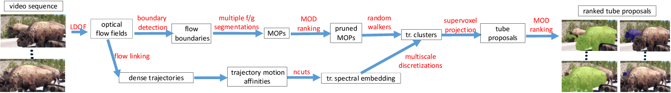 Figure 1 for Learning to Segment Moving Objects in Videos