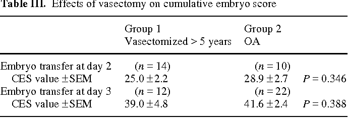 Impact of vasectomy in sperm function