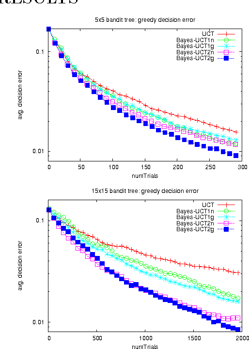 Figure 1 for Bayesian Inference in Monte-Carlo Tree Search