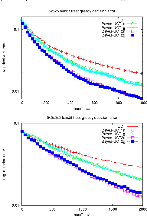 Figure 3 for Bayesian Inference in Monte-Carlo Tree Search