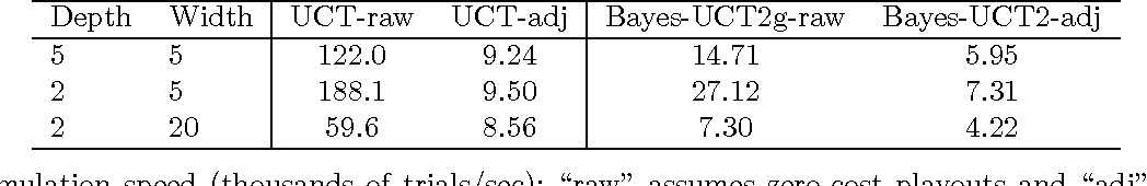 Figure 4 for Bayesian Inference in Monte-Carlo Tree Search