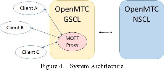 Mqtt Proxy