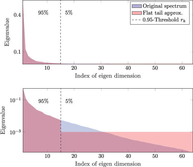 Figure 1 for Accelerating GMM-based patch priors for image restoration: Three ingredients for a 100$\times$ speed-up