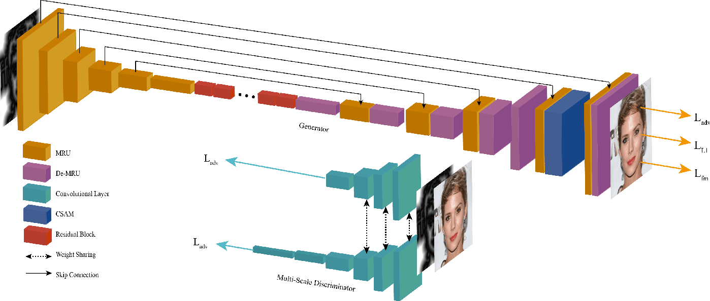 Figure 2 for LinesToFacePhoto: Face Photo Generation from Lines with Conditional Self-Attention Generative Adversarial Network
