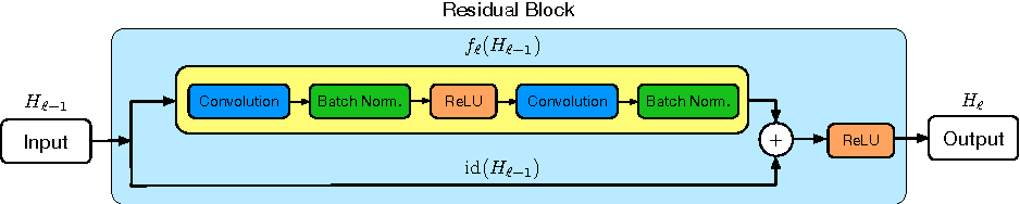 Figure 1 for Deep Networks with Stochastic Depth