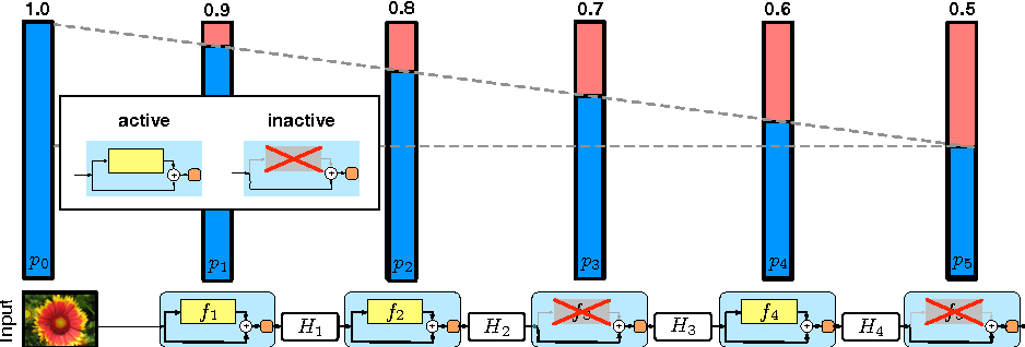 Figure 3 for Deep Networks with Stochastic Depth