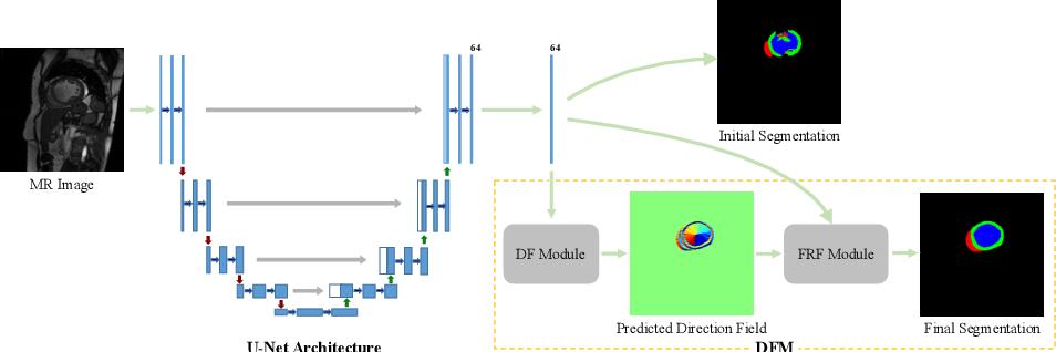 Figure 3 for Learning Directional Feature Maps for Cardiac MRI Segmentation