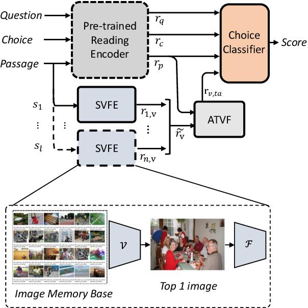 Figure 3 for Integrate Image Representation to Text Model on Sentence Level: a Semi-supervised Framework