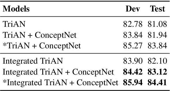 Figure 2 for Integrate Image Representation to Text Model on Sentence Level: a Semi-supervised Framework