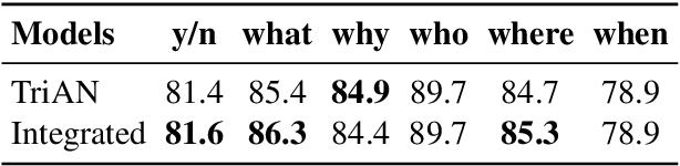 Figure 4 for Integrate Image Representation to Text Model on Sentence Level: a Semi-supervised Framework