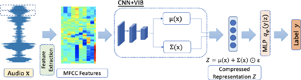 Figure 1 for Variational Information Bottleneck for Effective Low-resource Audio Classification