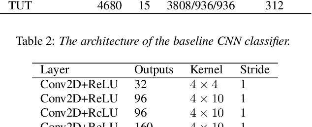 Figure 3 for Variational Information Bottleneck for Effective Low-resource Audio Classification