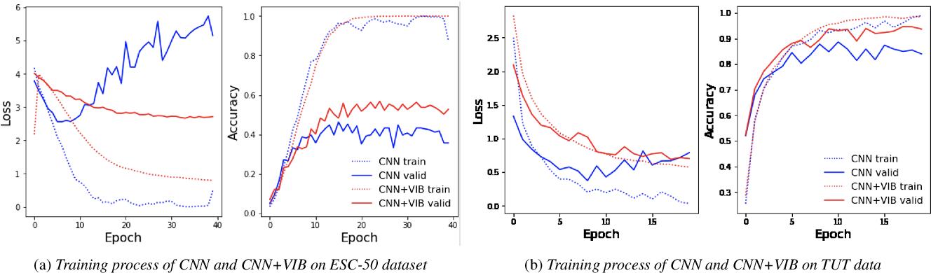 Figure 4 for Variational Information Bottleneck for Effective Low-resource Audio Classification