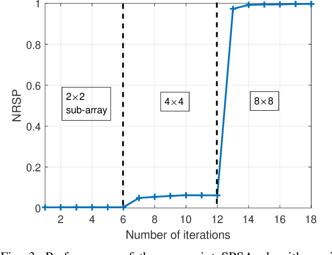 Figure 3 for SPSA-Based Successive Beamforming for Mobile Satellite Receivers with Phased Arrays