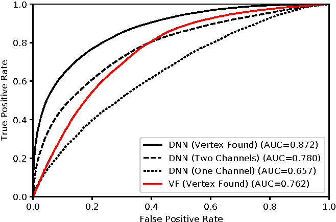 Figure 4 for Efficient Antihydrogen Detection in Antimatter Physics by Deep Learning