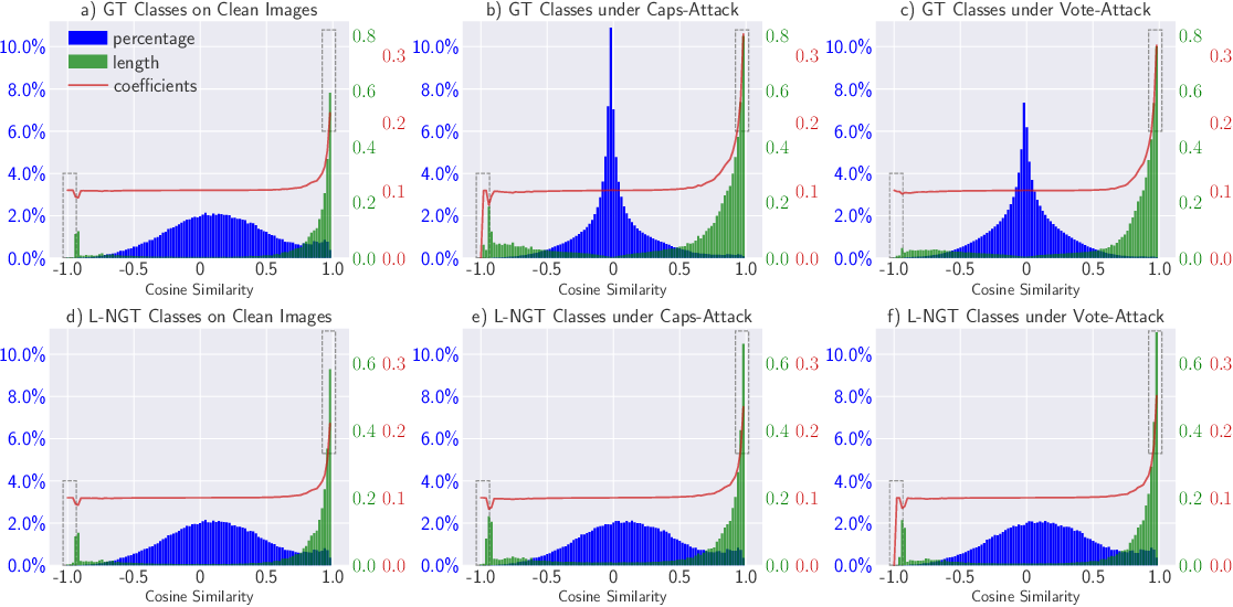 Figure 3 for Effective and Efficient Vote Attack on Capsule Networks
