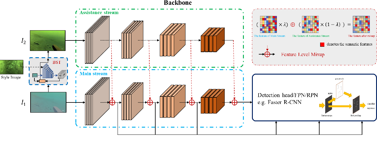 Figure 3 for Achieving Domain Generalization in Underwater Object Detection by Image Stylization and Domain Mixup