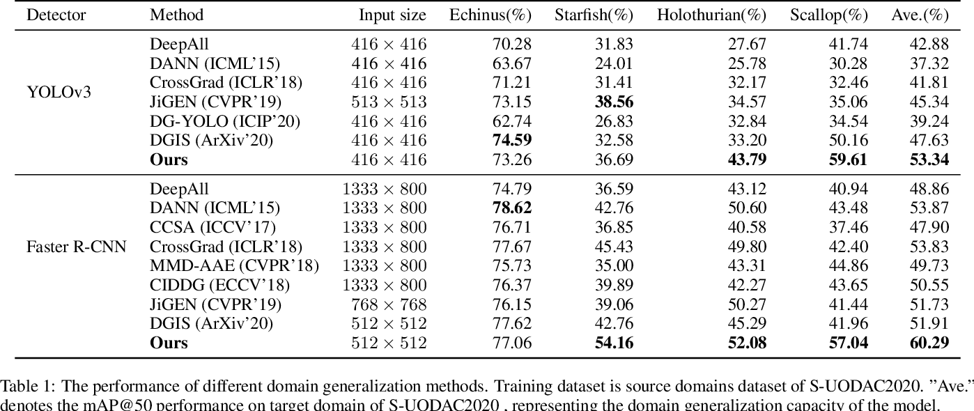 Figure 2 for Achieving Domain Generalization in Underwater Object Detection by Image Stylization and Domain Mixup