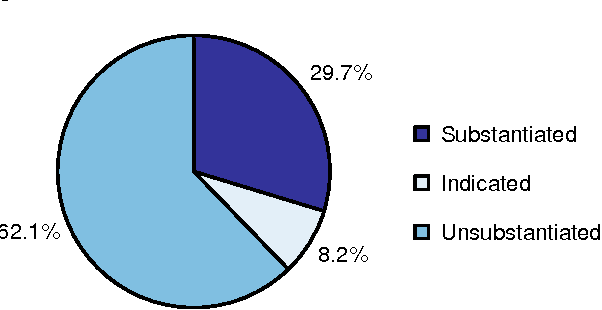 Figure 1 from No  6: How Do Caseworker Judgments Predict