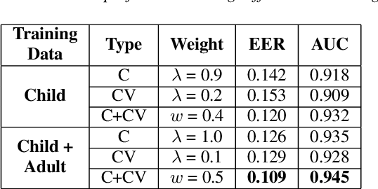 Figure 4 for Detection of Consonant Errors in Disordered Speech Based on Consonant-vowel Segment Embedding