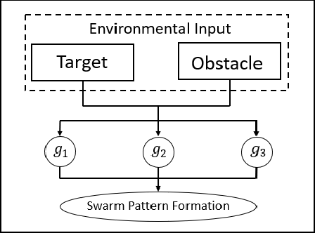 Figure 1 for An Automatic Design Framework of Swarm Pattern Formation based on Multi-objective Genetic Programming
