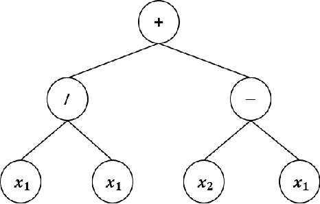 Figure 2 for An Automatic Design Framework of Swarm Pattern Formation based on Multi-objective Genetic Programming