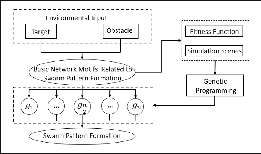 Figure 3 for An Automatic Design Framework of Swarm Pattern Formation based on Multi-objective Genetic Programming