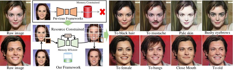 Figure 1 for CooGAN: A Memory-Efficient Framework for High-Resolution Facial Attribute Editing