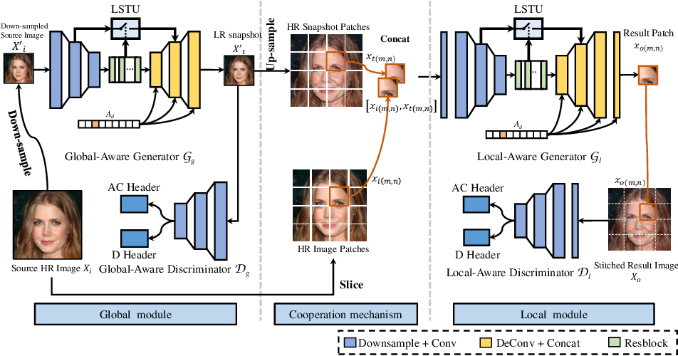 Figure 3 for CooGAN: A Memory-Efficient Framework for High-Resolution Facial Attribute Editing