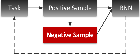 Figure 3 for Task-Driven Common Representation Learning via Bridge Neural Network