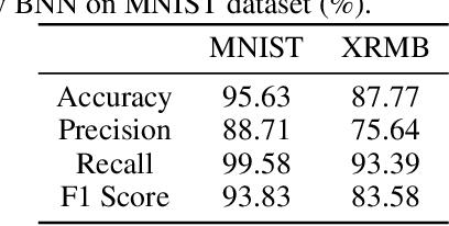Figure 2 for Task-Driven Common Representation Learning via Bridge Neural Network