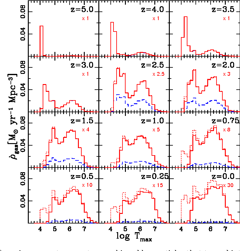 Figure 1 from Building Galaxies with Simulations - Semantic