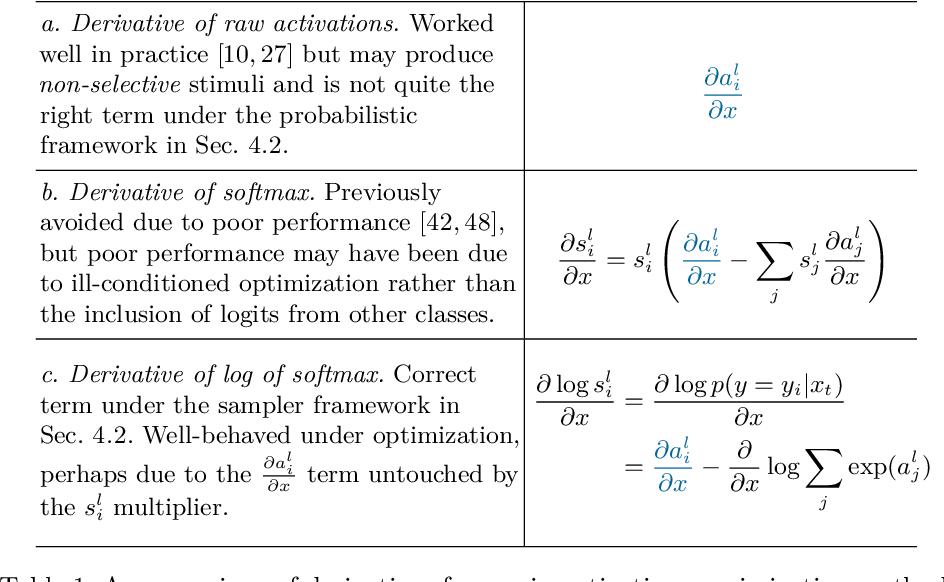 Figure 2 for Understanding Neural Networks via Feature Visualization: A survey