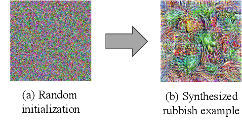 Figure 3 for Understanding Neural Networks via Feature Visualization: A survey