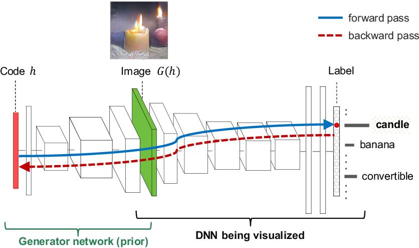 Figure 4 for Understanding Neural Networks via Feature Visualization: A survey