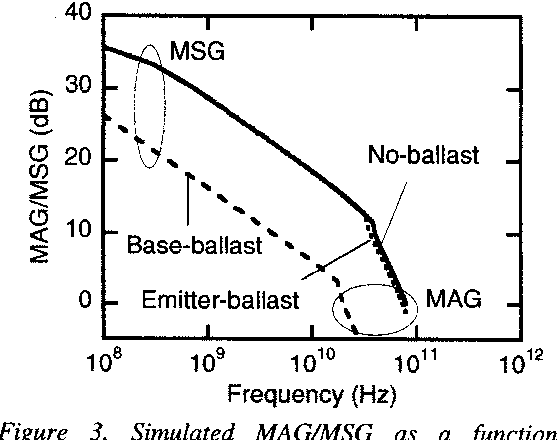 Figure 3 from Impact of ballast resistor implementations on power